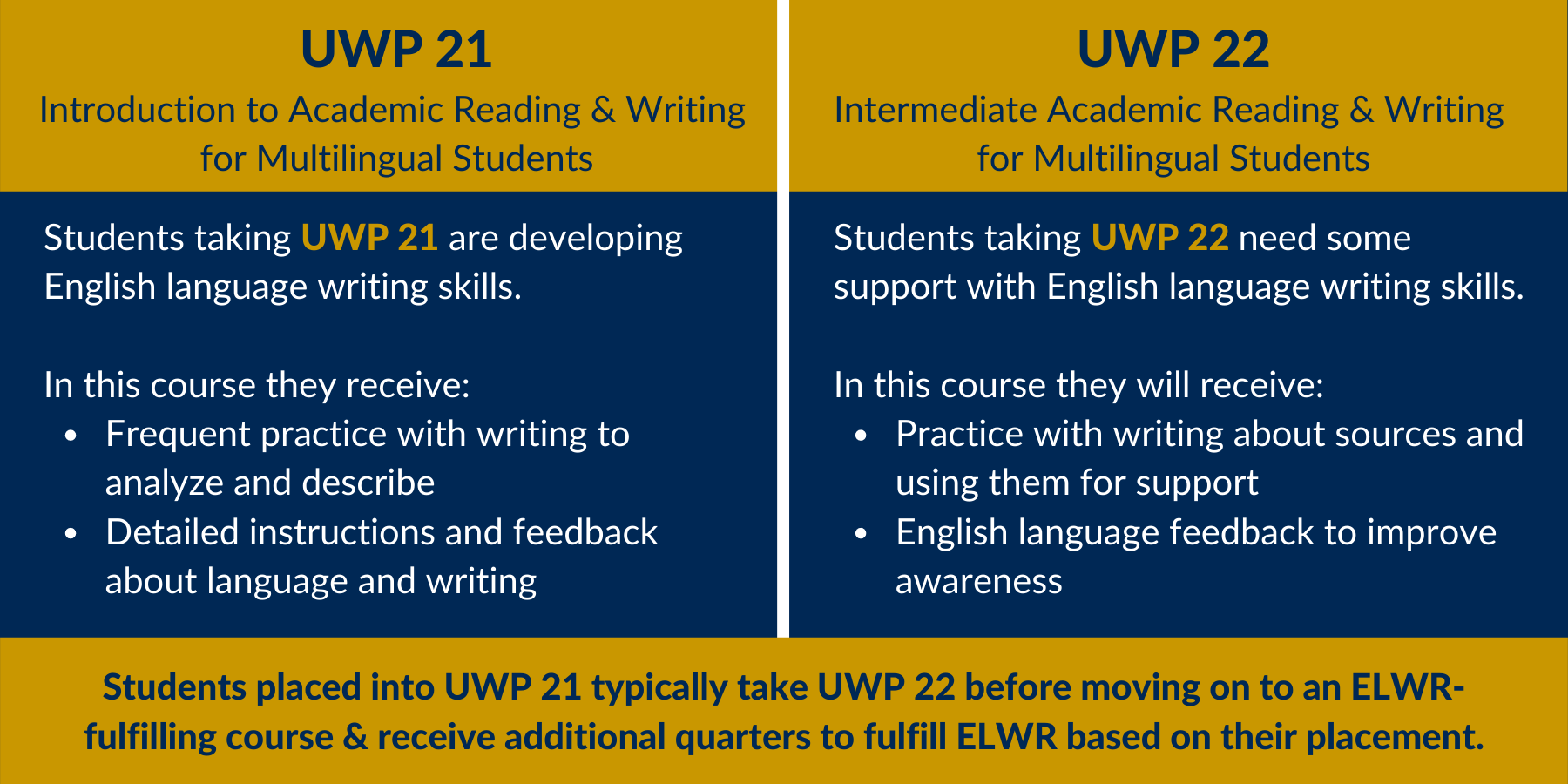 A chart with information about the different course options in the Pre-ELWR Multilingual Pathway, which includes UWP 21 and UWP 22.